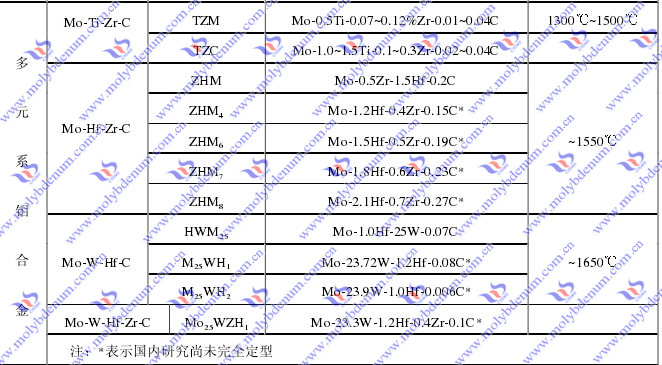 multicomponent molybdenum alloy